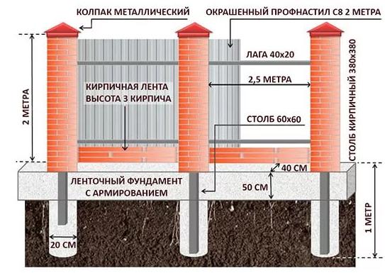 Строим забор из профнастила с кирпичными столбами своими руками 6